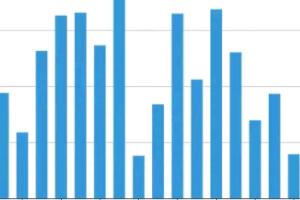 zblog文章访问统计插件